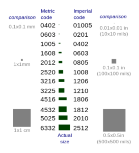 Component Size Chart